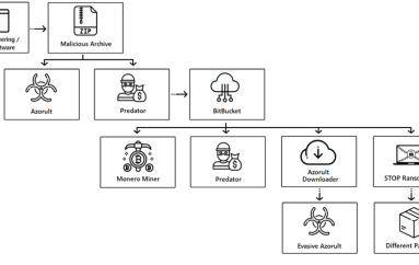 Hackers Abuse BitBucket to Infect 500K+ Hosts with Arsenal of Malware