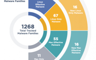 FireEye Mandiant M-Trends 2020 Report: 500+ New Malware Strains in 2019
