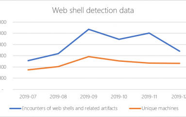 Microsoft Detects 77,000 Active Web Shells on a Daily Basis