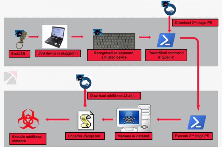 FIN7 Hackers Target Enterprises with Weaponized USB Drives via USPS