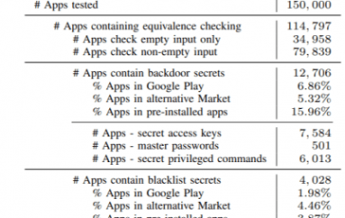 Experts Uncovered Hidden Behavior in Thousands of Android Apps