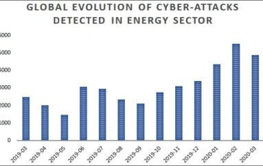 Spearphishing Attacks Hit the Oil and Gas Industry Sector