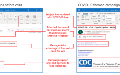 Less Than 2% of All Daily Malspam are Coronavirus-themed Attacks, Microsoft Reports