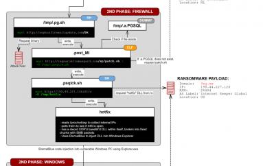 Sophos Blocked Attacks Exploiting XG Firewall Zero-day to Deploy Ransomware