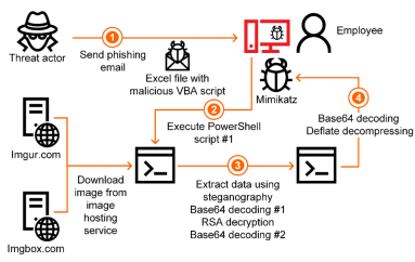 Steganography in Targeted Attacks on Industrial Enterprises in Japan and Europe