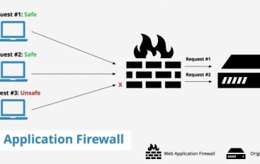 What is a Web Application Firewall (WAF)? Different Types of WAF