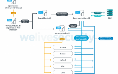 Winnti Uses a New PipeMon Backdoor in Attacks Aimed at the Gaming Industry
