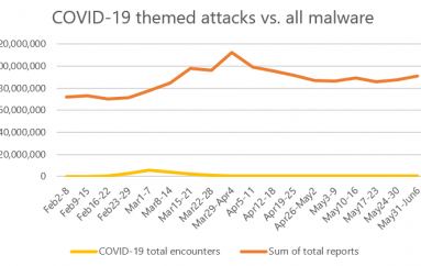 COVID-19 Themed Attacks are Just a Small Percentage of the Overall Threats