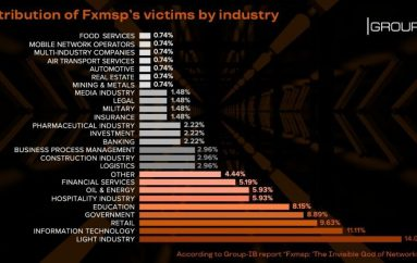 Fxmsp: The Untold Story of Infamous Seller of Access to Corporate Networks Who Made at least USD 1.5 Mln
