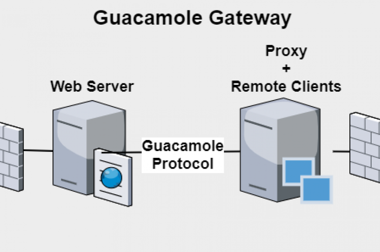 Critical Apache Guacamole Flaws Expose Organizations at Risk of Hack