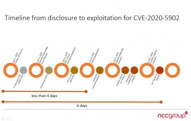 Threat Actors Found a Way to Bypass Mitigation F5 BIG-IP CVE-2020-5902 Flaw