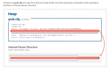 BootHole Issue Allows Installing a Stealthy and Persistent Malware