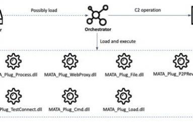 New MATA Multi-Platform Malware Framework Linked to NK Lazarus APT