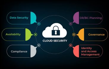 How Cloud Security Helps Several Organizations Business Today?