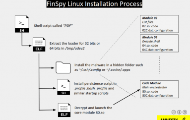 Unknown FinSpy Mac and Linux versions found in Egypt