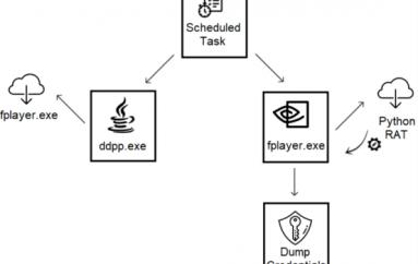 Evilnum APT used Python-based RAT PyVil in Recent Attacks