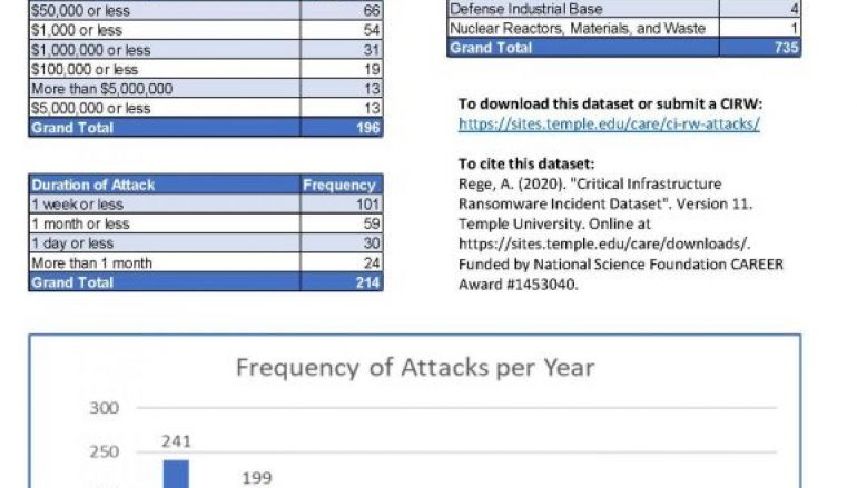 CIRWA Project Tracks Ransomware Attacks on Critical Infrastructure