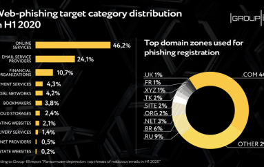 Ransomware En Masse on the Wane: Top Threats Inside Web-Phishing in H1 2020